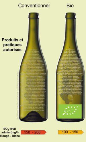 Le soufre dans le vin